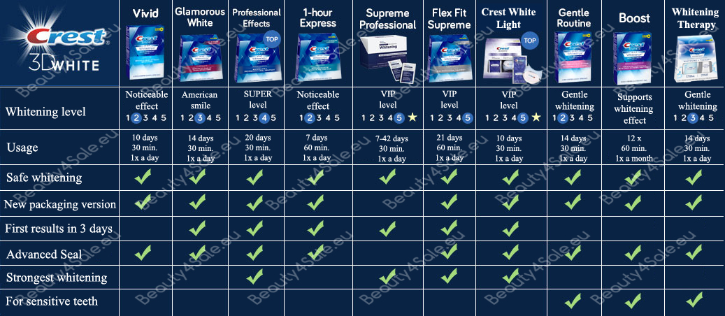 Crest whitening strips comparison chart